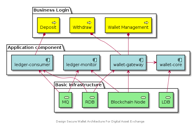 wallet-go-architecture.png